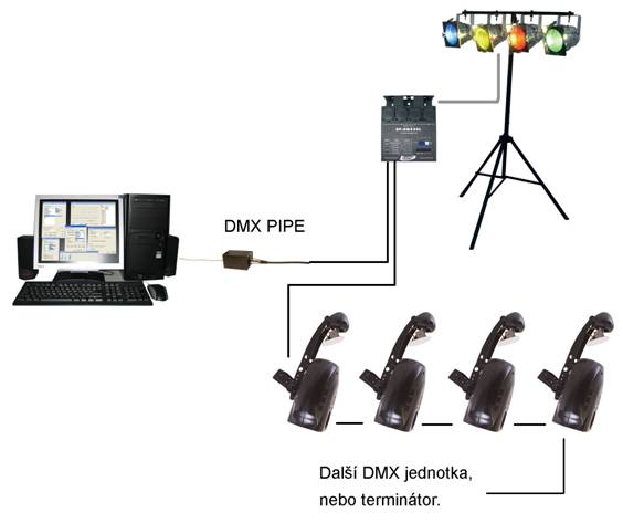 DMX PIPE Connection of the
